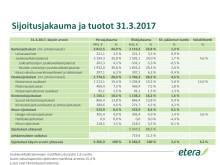 Sijoitusjakauma ja tuotot 31.3.2017, pdf