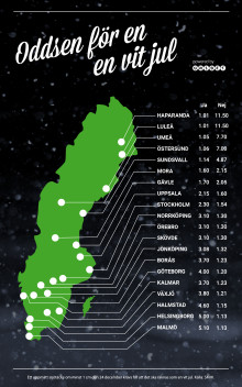 Oddsen: Endast Norrland får en vit jul