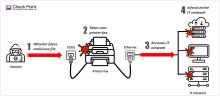 Check Point-forskare avslöjar hur faxmaskiner kan användas för att sprida skadlig kod