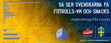 Så ser svenskarna på VM och snacks – stor undersökning från Estrella