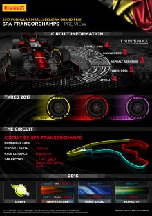 Inför Belgiens Grand Prix, 25-27 augusti