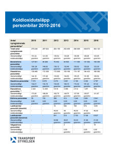 Tabell  över koldioxidutsläpp, personbilar 2010-2016, (38 kB, pdf-fil)