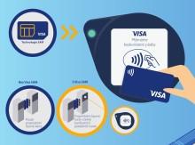 Visa a Planeta Informática představují novou technologii, která přináší rychlejší, bezpečnější a pohodlnější bezkontaktní platby ve veřejné dopravě