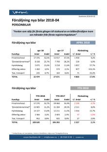 Försäljning nya bilar PB 2018-04