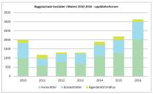 Malmös bostadsbyggande slår rekord: 3100 byggstarter under 2016