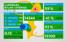 Laddbilar finns i 95 % av Sverige
