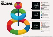Lärande i Sverige vill ge unga verktygen till att bygga ett bättre samhälle