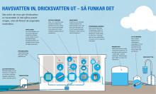 Avsaltningsanläggning Sandvik - så här går det till
