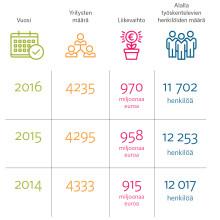 Alan liikevaihdon määrä kasvoi myös vuonna 2016