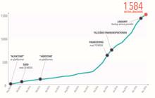 Antalet långivare hos Lendify har växt med över 400 procent i år