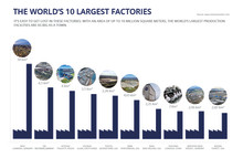 Photo Gallery: The World's 10 Largest Factories