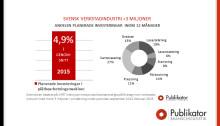 Planerade investeringar inom plåtbearbetningsmaskiner har fördubblats under det senaste året