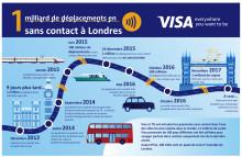Visa Transit Infographics