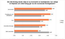 Företagare missnöjda med svenska banker