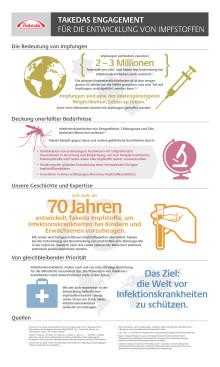 Takedas Engagement für die Entwicklung von Impfstoffen