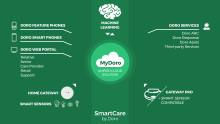 Doro demonstrerar SmartCare by Doro – en komplett trygghets- och omsorgslösning för seniorer