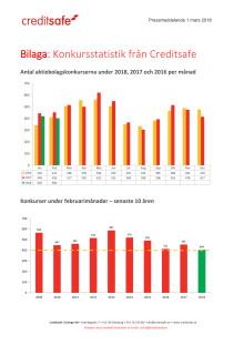 Bilaga - Creditsafe konkursstatistik februari 2018
