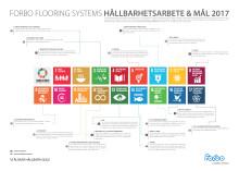 Forbo Flooring Systems Hållbarhetsarbet & Mål 2017