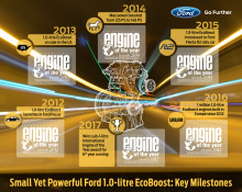 International Engine of the Year Awards - EcoBoost Milestones
