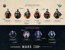 MARS - Besætningen infographic