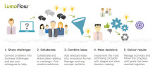 Social and gamified innovation - agile innovation management