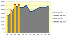 Nya bilar ökade med 10 procent
