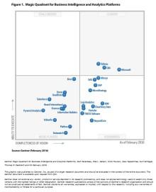"""Qlik positioneras som ledare i Gartners """"Magic Quadrant for Business Intelligence and Analytics Platforms"""" för sjätte året i rad"""