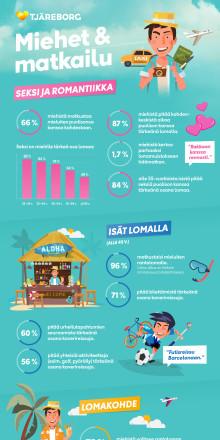 Tuore matkailututkimus: Lomaseksi puolison kanssa on tärkeää yli 80 prosentille suomalaisista miehistä