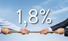 Kun 1,8% av boligsalgene ender i konflikt