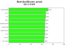Systembolaget bäst på service i Sverige 2016!