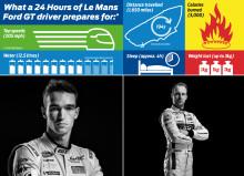 Så tränar förarna inför Le Mans 24 timmar – ett av världens mest krävande race