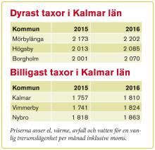 Taxorna fortsätter att stiga i Kalmar län