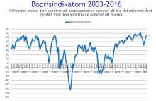 Demoskops boprisindikator för april: Fortsatt kraftig uppgång i hushållens boprisförväntningar