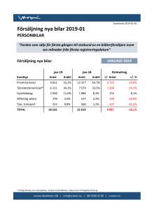 Försäljning nya bilar PB 2019-01