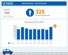 325 personer omkom på väg under 2018