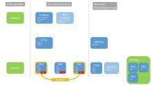 Begreppsförvirring kring produkter, style, artikel och SKU inom e-handel