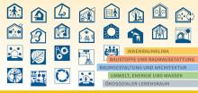 25 Leitlinien der Baubiologie: Bewährtes noch besser machen