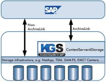IAV setzt auf schlankes SAP-Archiv von KGS