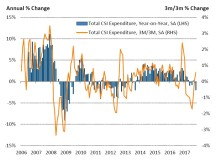 October spending declines at fastest rate in four years, driven by poor performance on the high street