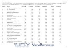 Värde per bransch 2015