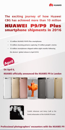 Huawei P9/P9 Plus överstiger 10 miljoner sålda enheter