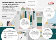 Elfa præsenterer Opbevaringsrapporten 2018/2019 Hjemmets største opbevaringsudfordring: tøj der ikke anvendes.