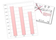 Kraftig minskning av falska fakturor