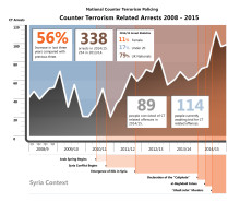 Latest counter terrorism arrest statistics announced