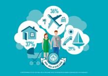 Raha, aika ja hyvä elämä: suomalaiset säästävät eläkepäiviä varten