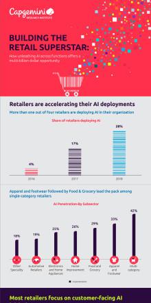 Infografik - Building the retail superstar