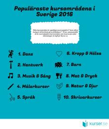 De mest populära kursområdena under 2016