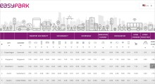 EasyPark presenterar SmartCities Index 2017
