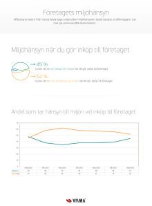 Infografik - Företagarnas miljöhänsyn vid inköp