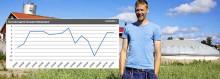 EU-barometern: Europeiska lantbrukare oroade för sämre tider
